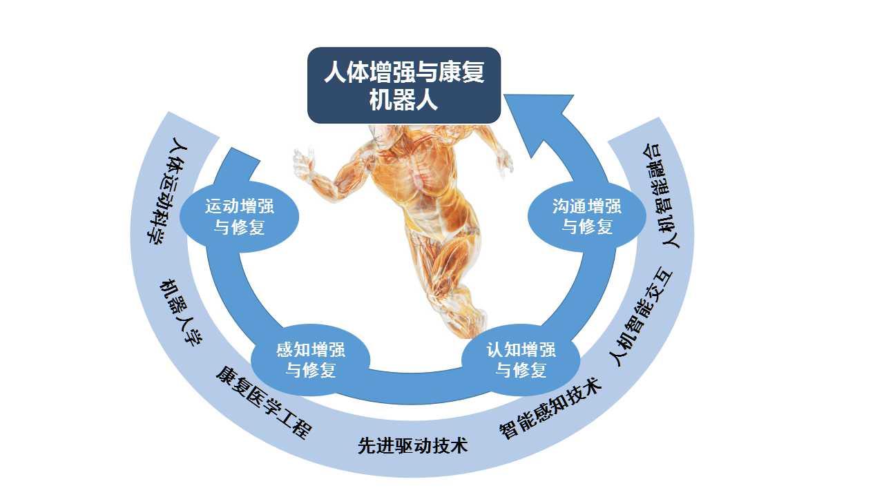 南科大机械系获批广东省普通高校人体增强与康复机器人重点实验室